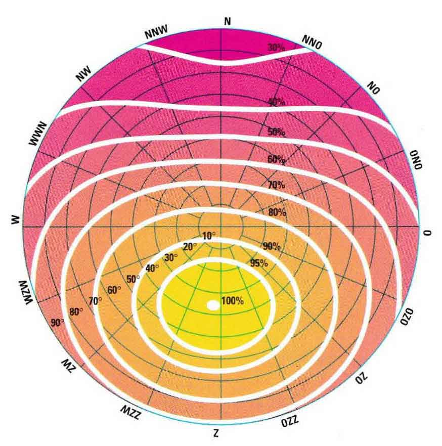 bdiagram over zonnestraling